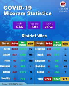 Mizoram reports 519 new Covid19 positive cases 4