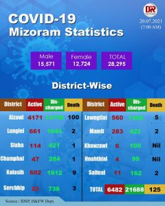 Mizoram records 2 more Covid19 deaths, highest single-day cases of 807 4