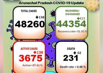 Arunachal Covid19 update