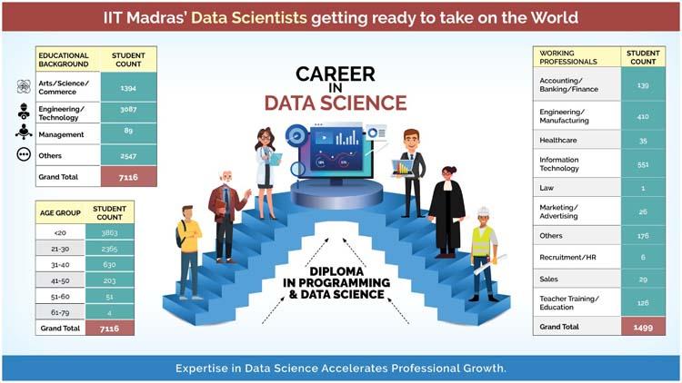IIT Madras invites applications for online Data Science Program 4