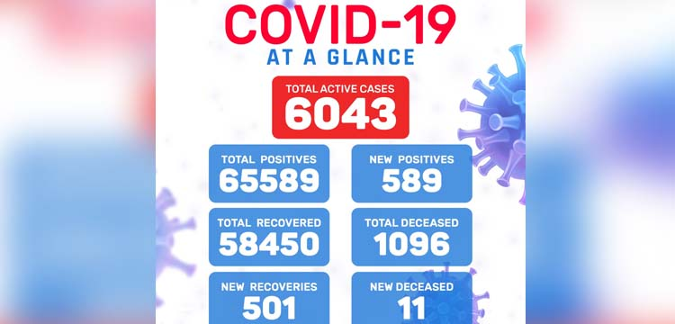Meghalaya Covid19 update