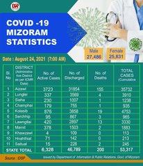 Mizoram reports 845 new Covid19 positive cases 4