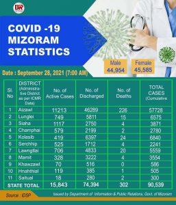 Mizoram reports 1 Covid19 death, 1,846 new cases 1